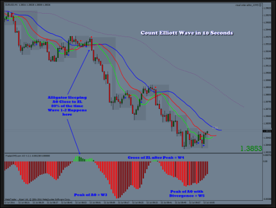 Advance Elliott Wave Indicator | Awesome Forex Trading