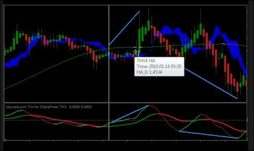 Download HPO For Hidden Divergence | Awesome Forex Trading