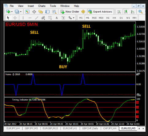 Pz Reversal Fractal Indicator For Mt4 | Awesome Forex Trading